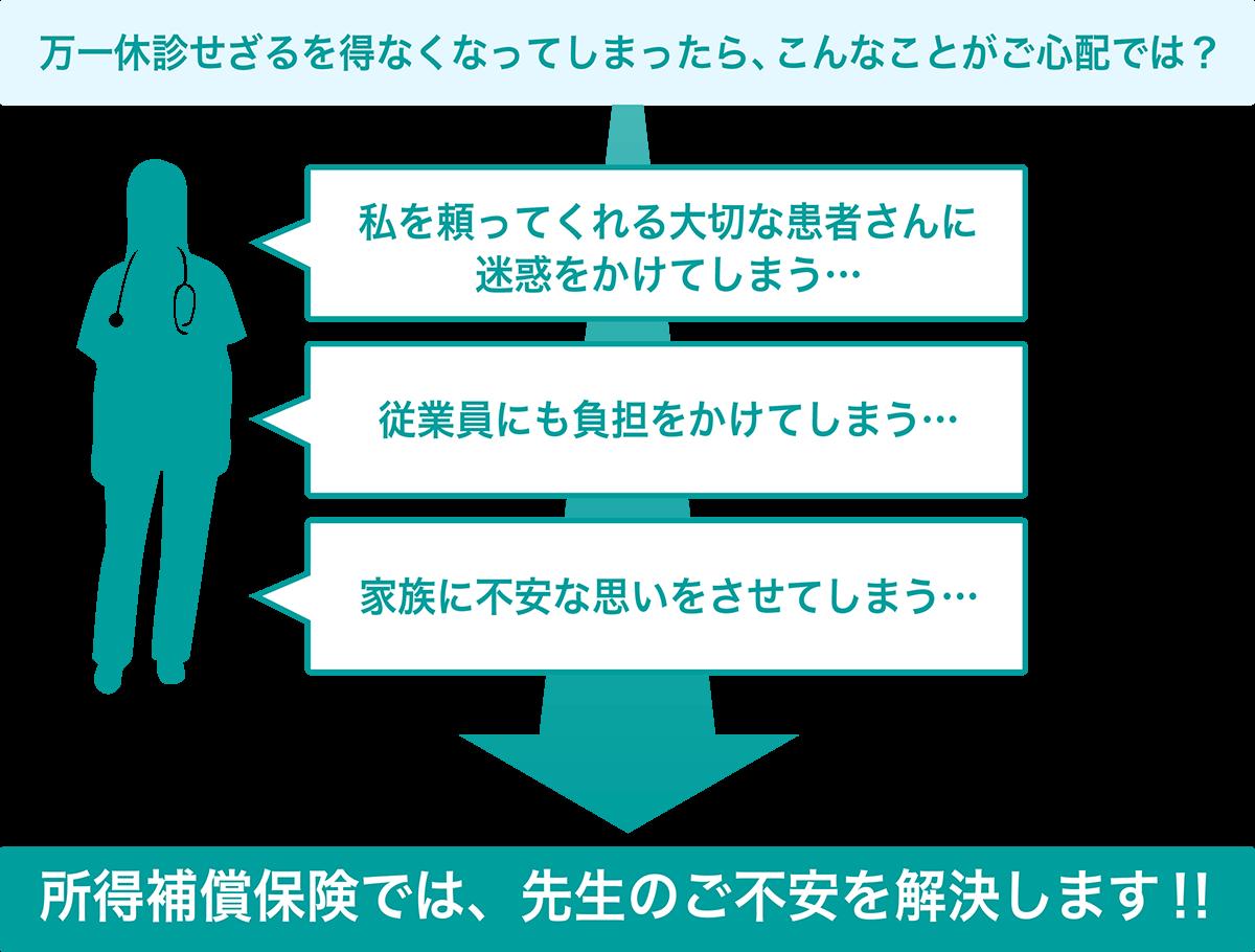 所得保障保険 | 神戸医師協同組合